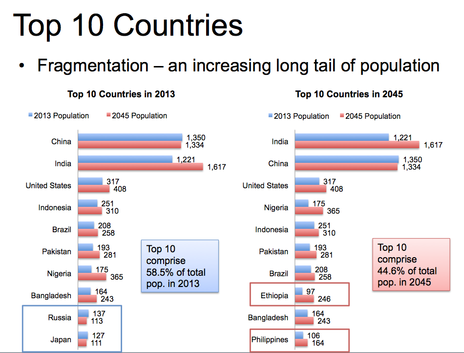Australian politics forum the population debate for World countries by size