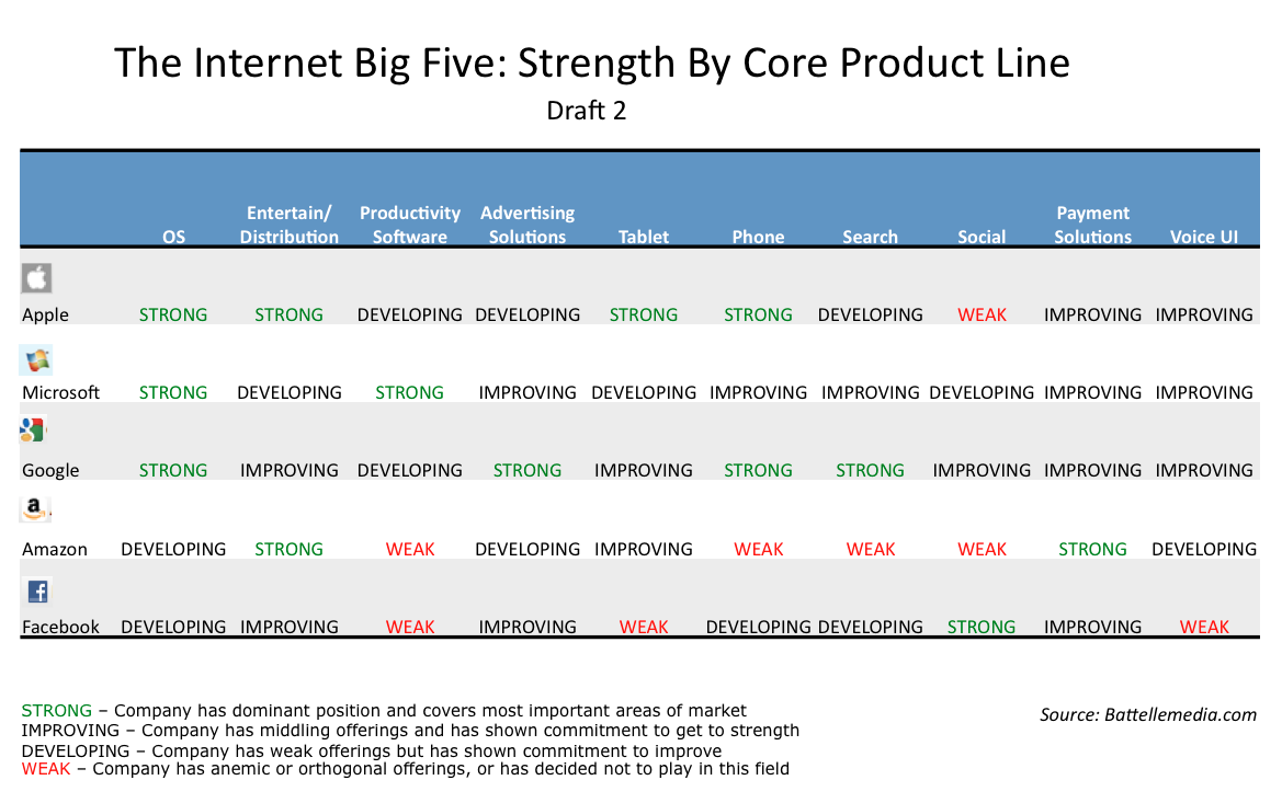google watch google strategy google apple lead internet big five summarizing by strengths and weaknesses in the areas where apple microsoft google facebook and amazon compete he calls these the internet big five