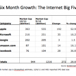 The Internet Big Five: Up $272 Billion in Six Months