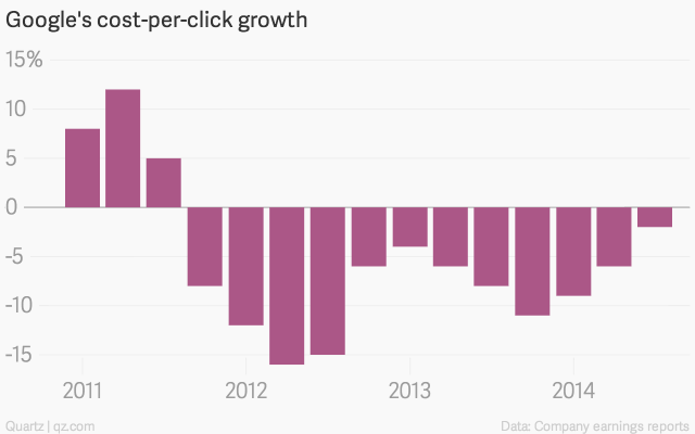 google-s-cost-per-click-growth-year-on-year_chartbuilder-1